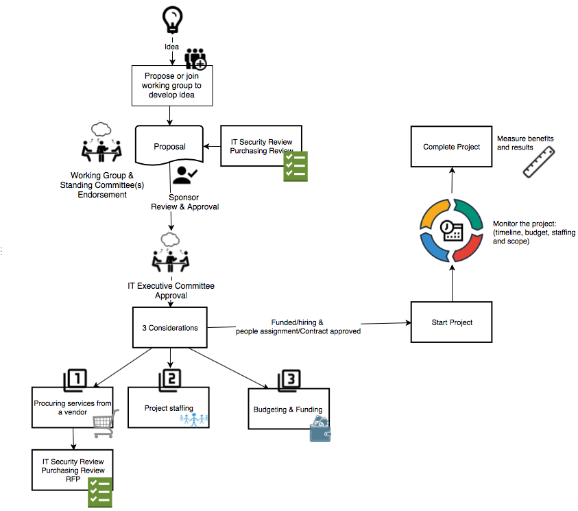 A chart documenting governance flow