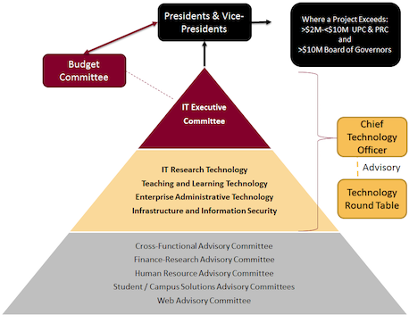 Org chart image